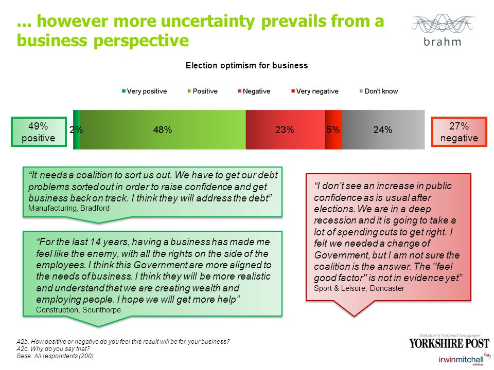... however more uncertainty prevails from a business perspective A2b.