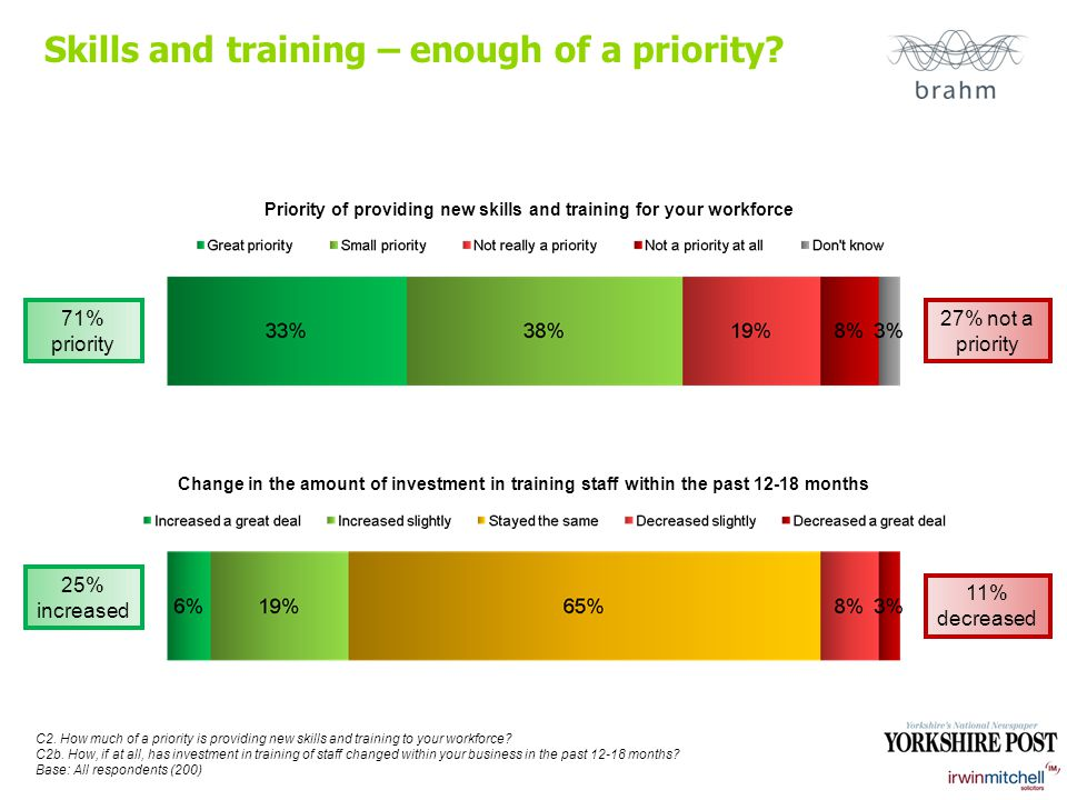 Skills and training – enough of a priority.