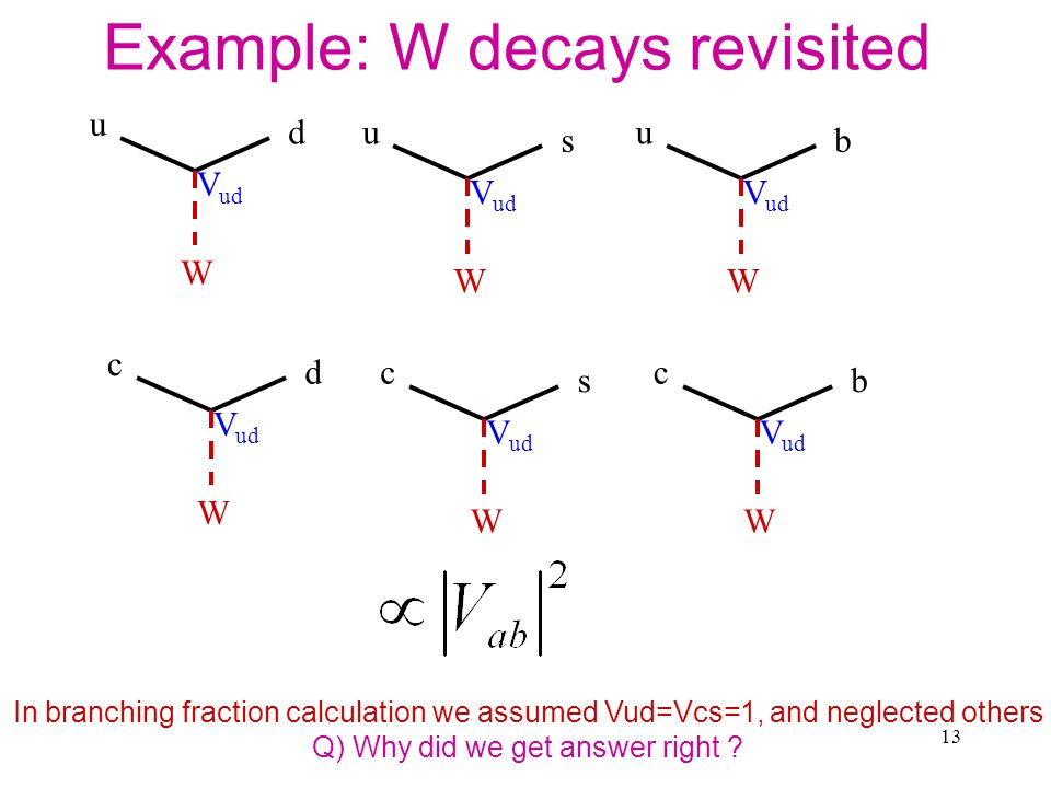 13 Example: W decays revisited u d W V ud u s W u b W c d W c s W c b W In branching fraction calculation we assumed Vud=Vcs=1, and neglected others Q) Why did we get answer right