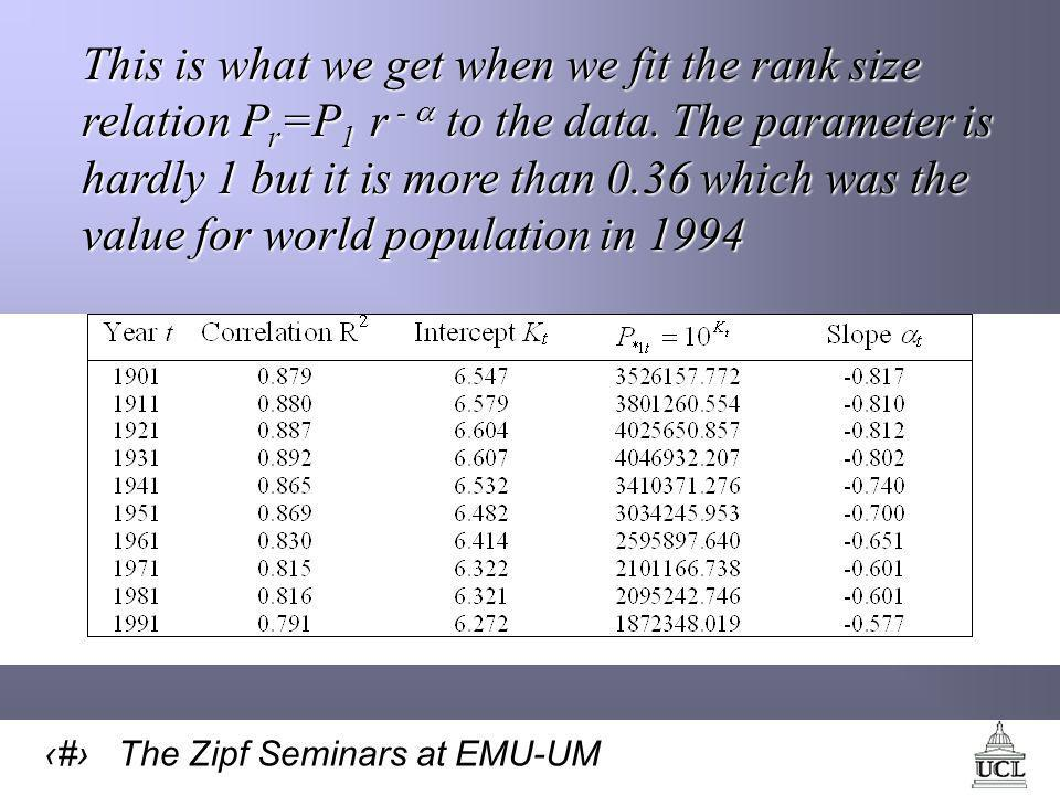 12 The Zipf Seminars at EMU-UM This is what we get when we fit the rank size relation P r =P 1 r -  to the data.