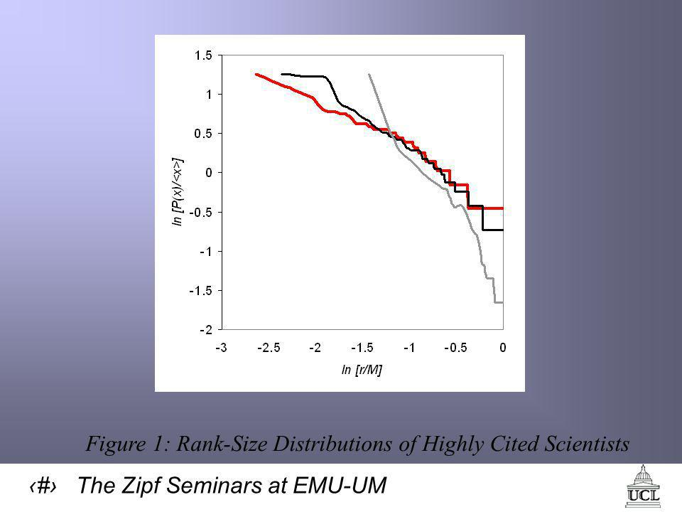 39 The Zipf Seminars at EMU-UM Figure 1: Rank-Size Distributions of Highly Cited Scientists