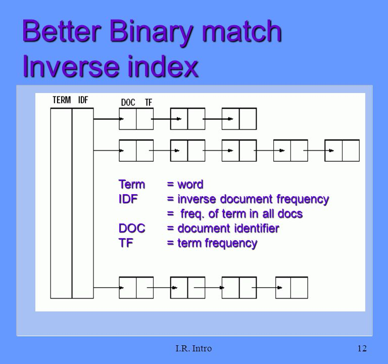 I.R. Intro12 Better Binary match Inverse index Term= word IDF = inverse document frequency = freq.