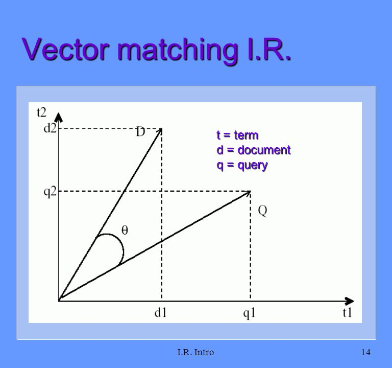 I.R. Intro14 Vector matching I.R. t = term d = document q = query