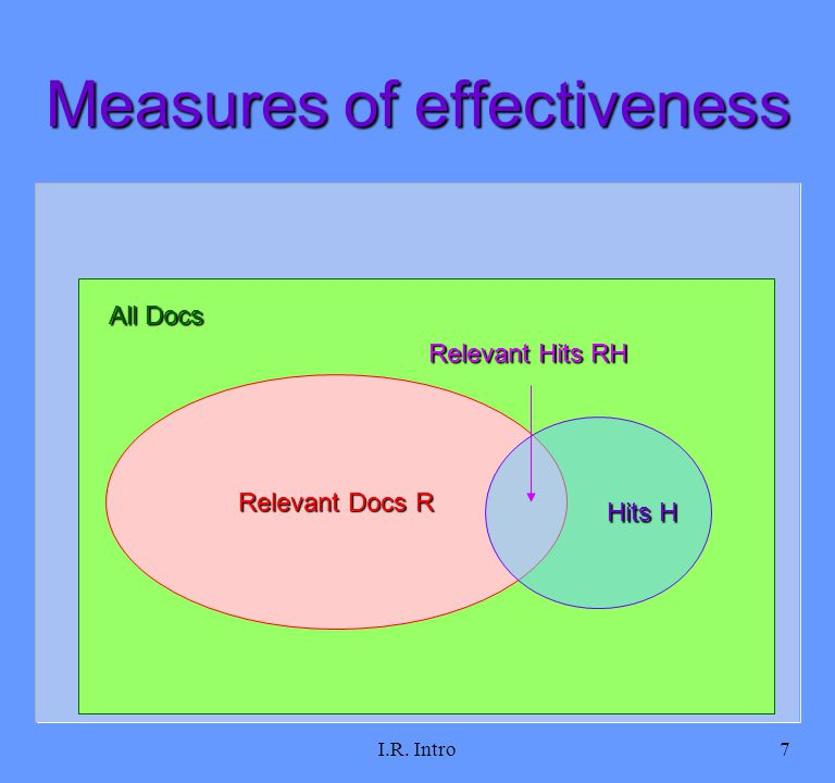 I.R. Intro7 Measures of effectiveness Relevant Docs R All Docs Hits H Hits H Relevant Hits RH
