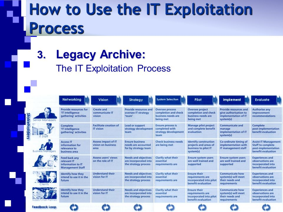 3. Legacy Archive: The IT Exploitation Process How to Use the IT Exploitation Process