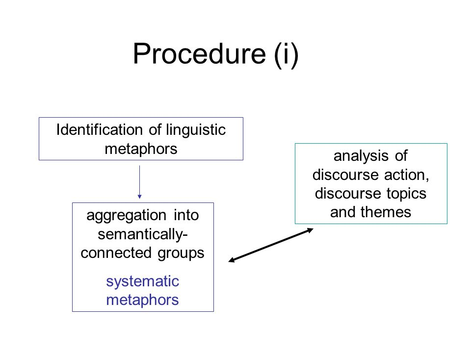 Procedure (i) Identification of linguistic metaphors analysis of discourse action, discourse topics and themes aggregation into semantically- connected groups systematic metaphors
