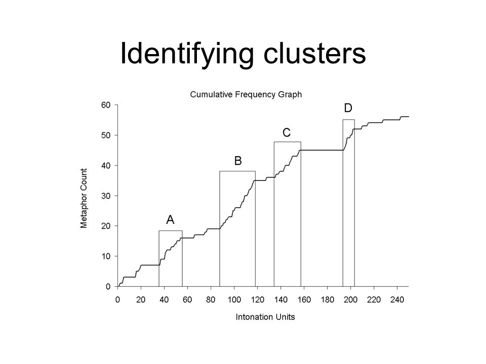 Identifying clusters