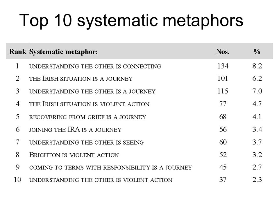 Top 10 systematic metaphors