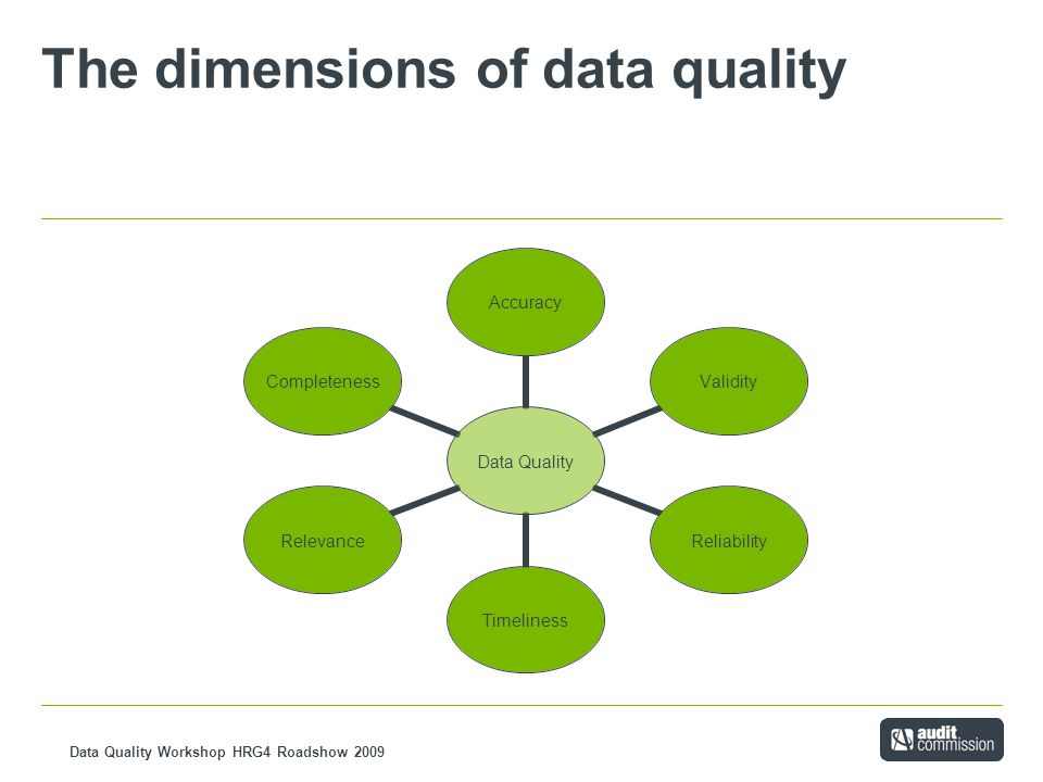 Data Quality Workshop HRG4 Roadshow 2009 The dimensions of data quality Data Quality AccuracyValidityReliabilityTimelinessRelevanceCompleteness