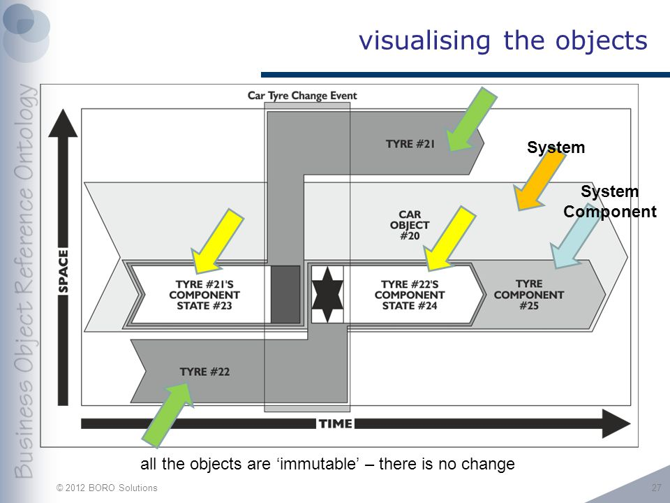 © 2012 BORO Solutions visualising the objects 27 System Component all the objects are 'immutable' – there is no change