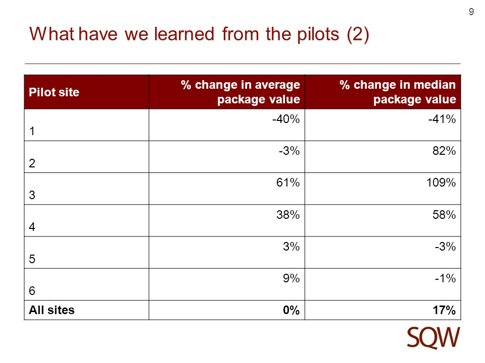 9 What have we learned from the pilots (2) Pilot site % change in average package value % change in median package value 1 -40%-41% 2 -3%82% 3 61%109% 4 38%58% 5 3%-3% 6 9%-1% All sites 0%17%