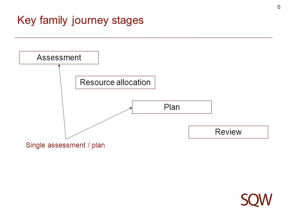 6 Key family journey stages Assessment Resource allocation Plan Review Single assessment / plan