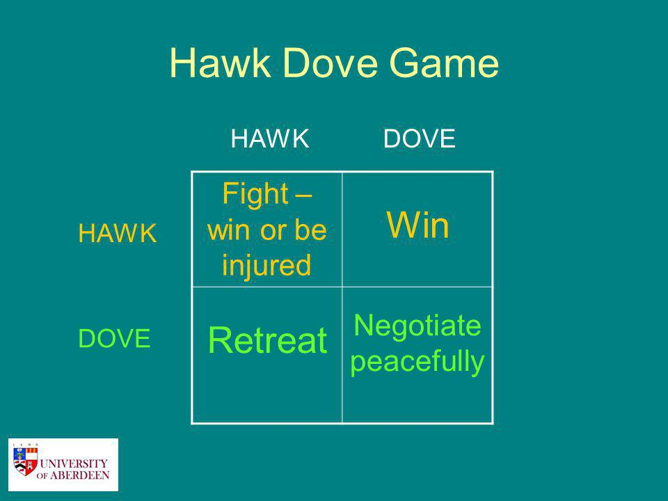 Hawk Dove Game Fight – win or be injured Win Retreat Negotiate peacefully HAWKDOVE HAWK DOVE