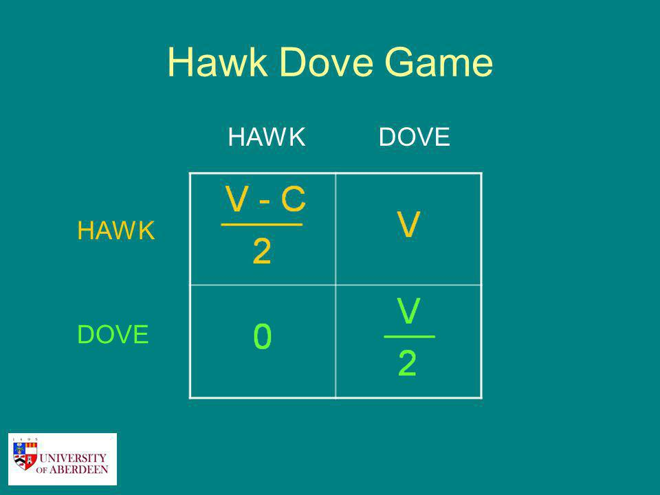 Hawk Dove Game Victory - Cost 2 Victory 0 2 HAWKDOVE HAWK DOVE