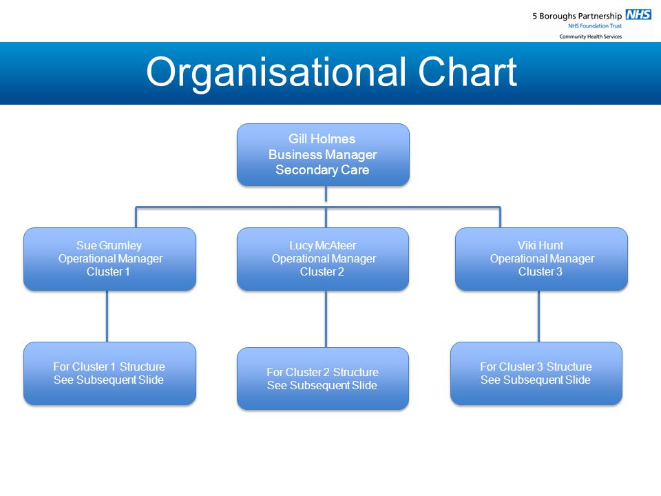 Organisational Chart Gill Holmes Business Manager Secondary Care Gill Holmes Business Manager Secondary Care Sue Grumley Operational Manager Cluster 1 Sue Grumley Operational Manager Cluster 1 Viki Hunt Operational Manager Cluster 3 Viki Hunt Operational Manager Cluster 3 Lucy McAteer Operational Manager Cluster 2 Lucy McAteer Operational Manager Cluster 2 For Cluster 1 Structure See Subsequent Slide For Cluster 1 Structure See Subsequent Slide For Cluster 3 Structure See Subsequent Slide For Cluster 3 Structure See Subsequent Slide For Cluster 2 Structure See Subsequent Slide For Cluster 2 Structure See Subsequent Slide