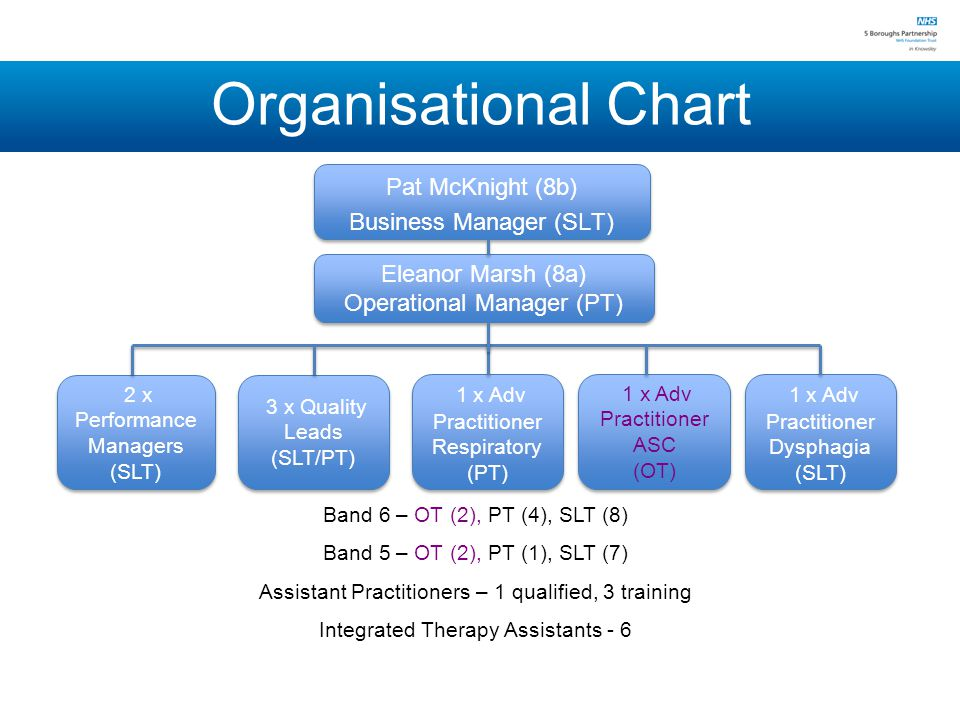 Organisational Chart Eleanor Marsh (8a) Operational Manager (PT) Eleanor Marsh (8a) Operational Manager (PT) 2 x Performance Managers (SLT) 3 x Quality Leads (SLT/PT) 3 x Quality Leads (SLT/PT) 1 x Adv Practitioner Respiratory (PT) 1 x Adv Practitioner Respiratory (PT) 1 x Adv Practitioner ASC (OT) 1 x Adv Practitioner ASC (OT) 1 x Adv Practitioner Dysphagia (SLT) 1 x Adv Practitioner Dysphagia (SLT) Band 6 – OT (2), PT (4), SLT (8) Band 5 – OT (2), PT (1), SLT (7) Assistant Practitioners – 1 qualified, 3 training Integrated Therapy Assistants - 6