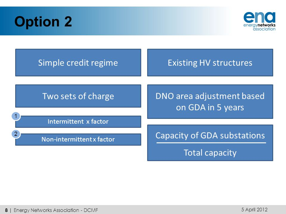 Option 2 5 April 2012 8 | Energy Networks Association - DCMF Simple credit regimeExisting HV structures Two sets of charge Intermittent x factor Non-intermittent x factor 1 2 DNO area adjustment based on GDA in 5 years Capacity of GDA substations Total capacity