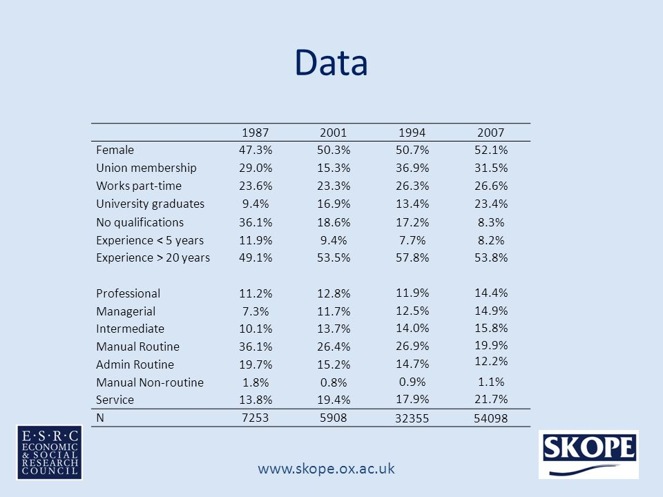 www.skope.ox.ac.uk Data 1987200119942007 Female47.3%50.3%50.7%52.1% Union membership29.0%15.3%36.9%31.5% Works part-time23.6%23.3%26.3%26.6% University graduates9.4%16.9%13.4%23.4% No qualifications36.1%18.6%17.2%8.3% Experience < 5 years11.9%9.4%7.7%8.2% Experience > 20 years49.1%53.5%57.8%53.8% Professional11.2%12.8% 11.9%14.4% Managerial7.3%11.7% 12.5%14.9% Intermediate10.1%13.7% 14.0%15.8% Manual Routine36.1%26.4% 26.9%19.9% 12.2% Admin Routine19.7%15.2% 14.7% Manual Non-routine1.8%0.8% 0.9%1.1% Service13.8%19.4% 17.9%21.7% N72535908 3235554098