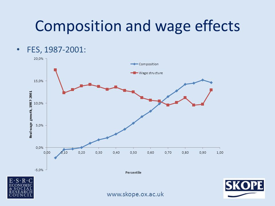 www.skope.ox.ac.uk Composition and wage effects FES, 1987-2001: