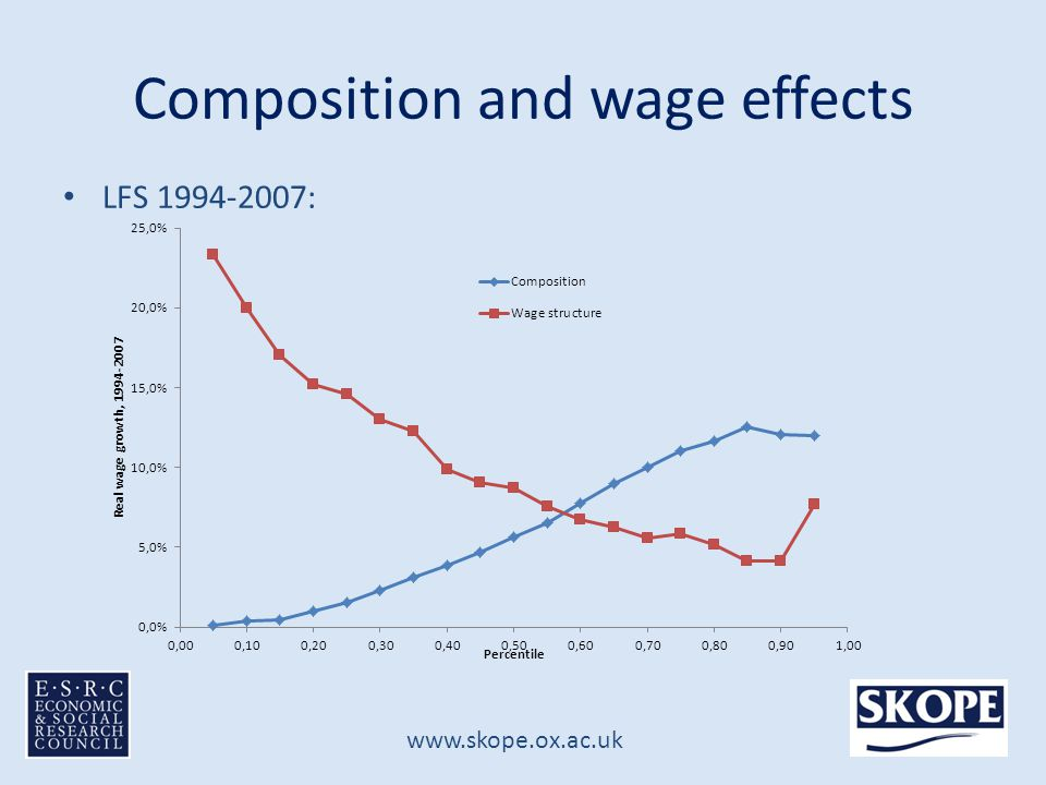 www.skope.ox.ac.uk Composition and wage effects LFS 1994-2007: