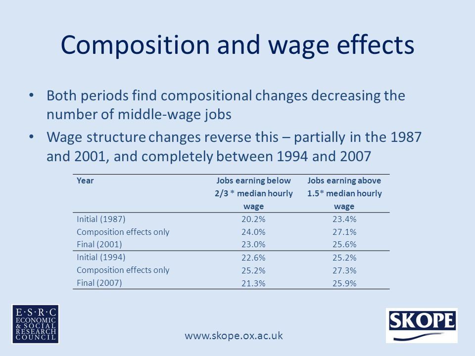 www.skope.ox.ac.uk Composition and wage effects Both periods find compositional changes decreasing the number of middle-wage jobs Wage structure changes reverse this – partially in the 1987 and 2001, and completely between 1994 and 2007 Year Jobs earning below 2/3 * median hourly wage Jobs earning above 1.5* median hourly wage Initial (1987)20.2%23.4% Composition effects only24.0%27.1% Final (2001)23.0%25.6% Initial (1994) 22.6%25.2% Composition effects only 25.2%27.3% Final (2007) 21.3%25.9%
