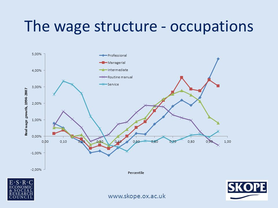 www.skope.ox.ac.uk The wage structure - occupations