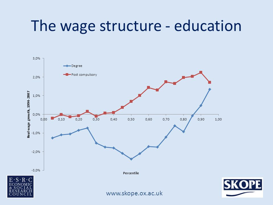 www.skope.ox.ac.uk The wage structure - education