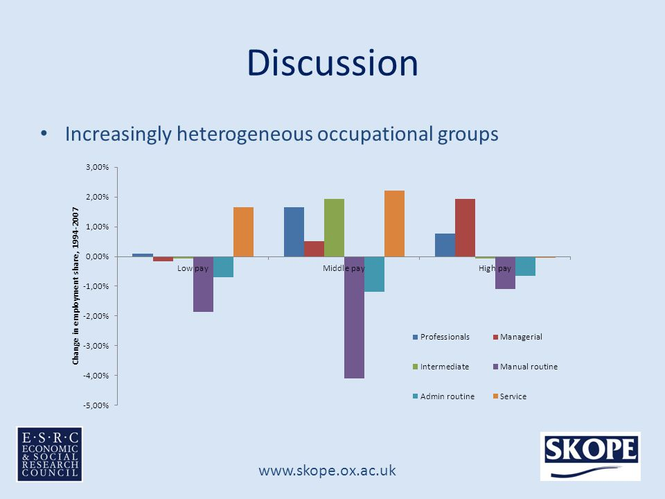 www.skope.ox.ac.uk Discussion Increasingly heterogeneous occupational groups