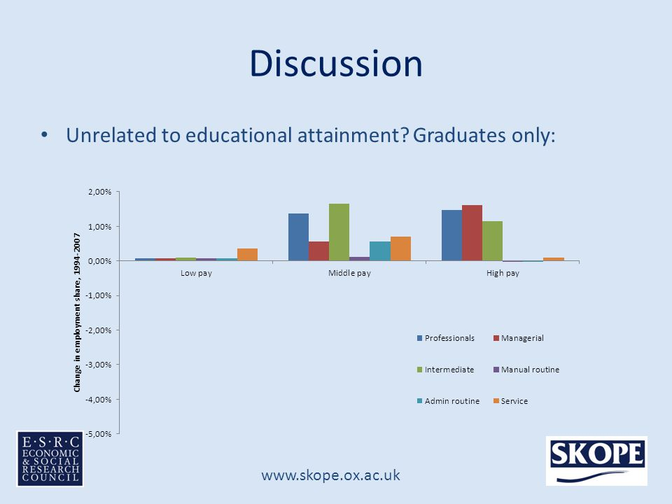 www.skope.ox.ac.uk Discussion Unrelated to educational attainment Graduates only: