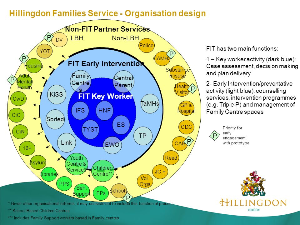 Non-FIT Partner Services Non-LBH Police CAMHS GP's/ Hospital CAB JC + TaMHs TP FIT Key Worker FIT Early intervention KiSS Sorted Link IFS TYST HNF LBH Housing EPs Beh.