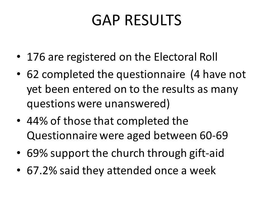 176 are registered on the Electoral Roll 62 completed the questionnaire (4 have not yet been entered on to the results as many questions were unanswered) 44% of those that completed the Questionnaire were aged between 60-69 69% support the church through gift-aid 67.2% said they attended once a week GAP RESULTS