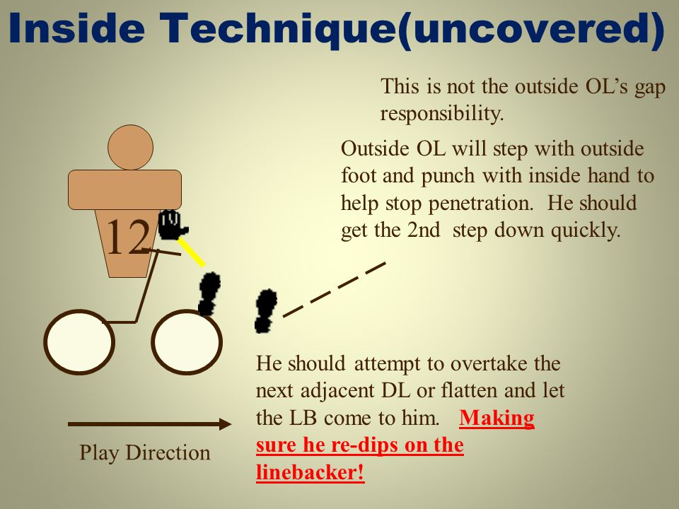 Head-up Technique 12 Play Direction OL should know the % of the defender coming inside is now greater.
