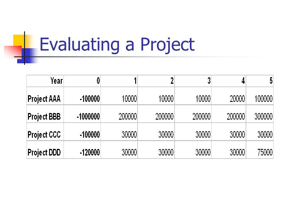 Evaluating a Project