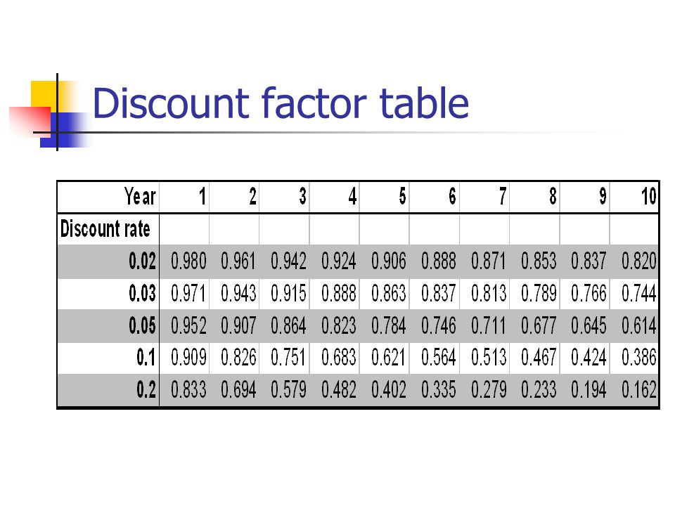 Discount factor table