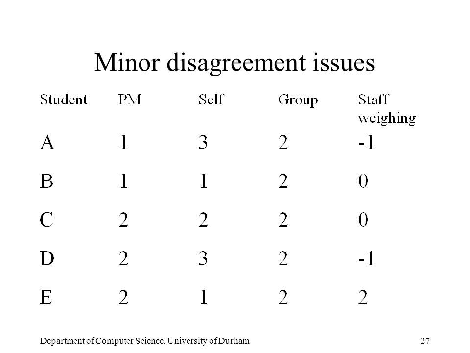 Department of Computer Science, University of Durham27 Minor disagreement issues