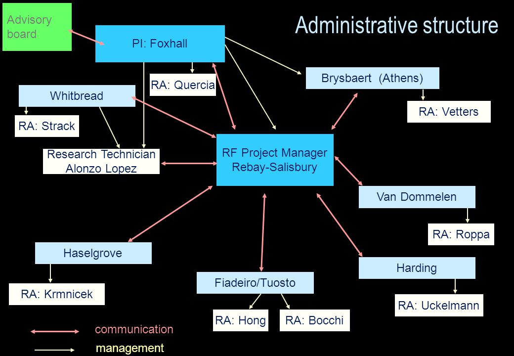 PI: Foxhall RF Project Manager Rebay-Salisbury Research Technician Alonzo Lopez Haselgrove Fiadeiro/Tuosto Van Dommelen Harding Whitbread RA: Krmnicek RA: Strack RA: Uckelmann RA: Roppa RA: Quercia RA: Vetters RA: BocchiRA: Hong financial communication management Administrative structure Advisory board Brysbaert (Athens)