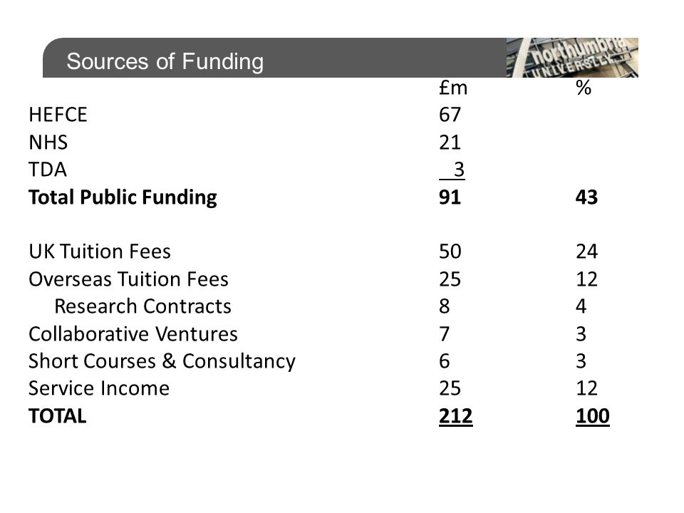 Sources of Funding £m% HEFCE67 NHS21 TDA 3 Total Public Funding91 43 UK Tuition Fees50 24 Overseas Tuition Fees25 12 Research Contracts84 Collaborative Ventures73 Short Courses & Consultancy63 Service Income2512 TOTAL212100