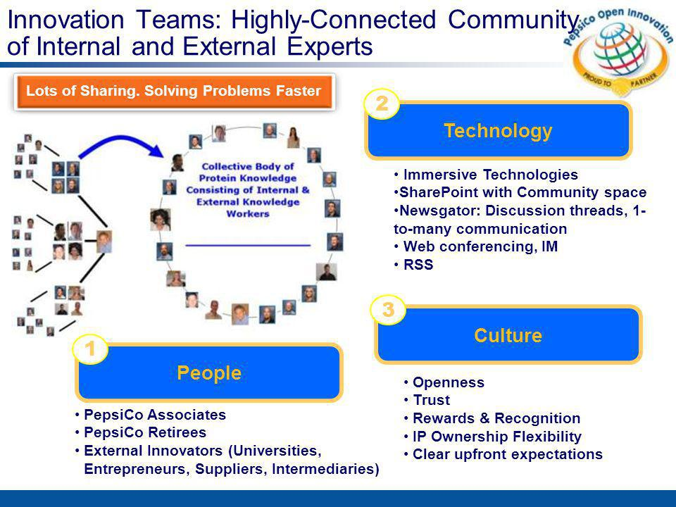 Innovation Teams: Highly-Connected Community of Internal and External Experts Immersive Technologies SharePoint with Community space Newsgator: Discussion threads, 1- to-many communication Web conferencing, IM RSS Technology Culture 2 Openness Trust Rewards & Recognition IP Ownership Flexibility Clear upfront expectations People 3 PepsiCo Associates PepsiCo Retirees External Innovators (Universities, Entrepreneurs, Suppliers, Intermediaries) Lots of Sharing.