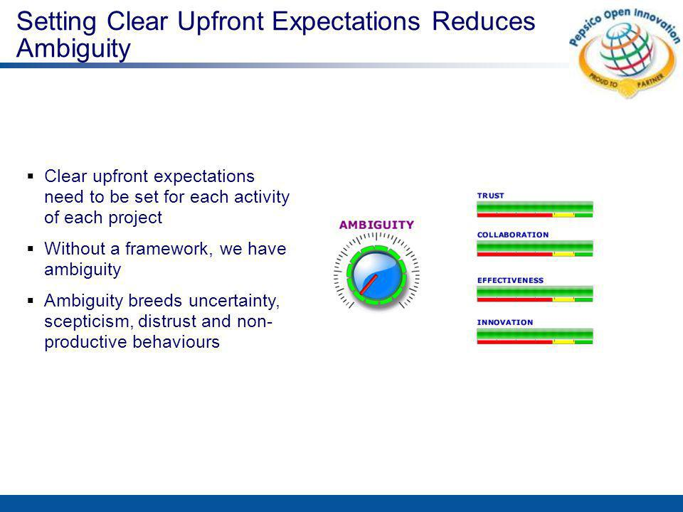 Setting Clear Upfront Expectations Reduces Ambiguity  Clear upfront expectations need to be set for each activity of each project  Without a framework, we have ambiguity  Ambiguity breeds uncertainty, scepticism, distrust and non- productive behaviours