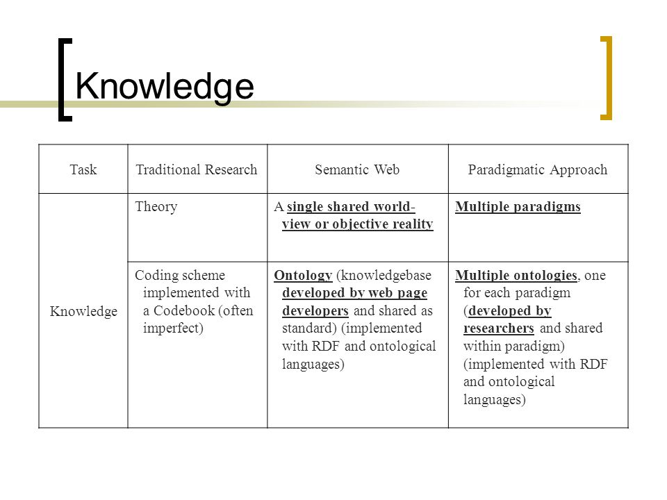 Knowledge TaskTraditional ResearchSemantic WebParadigmatic Approach Knowledge TheoryA single shared world- view or objective reality Multiple paradigms Coding scheme implemented with a Codebook (often imperfect) Ontology (knowledgebase developed by web page developers and shared as standard) (implemented with RDF and ontological languages) Multiple ontologies, one for each paradigm (developed by researchers and shared within paradigm) (implemented with RDF and ontological languages)
