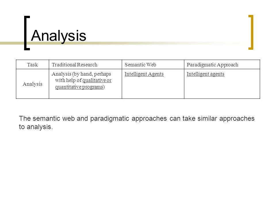 Analysis Task Traditional ResearchSemantic WebParadigmatic Approach Analysis Analysis (by hand, perhaps with help of qualitative or quantitative programs) Intelligent AgentsIntelligent agents The semantic web and paradigmatic approaches can take similar approaches to analysis.