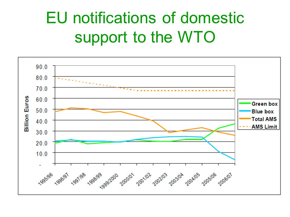 EU notifications of domestic support to the WTO