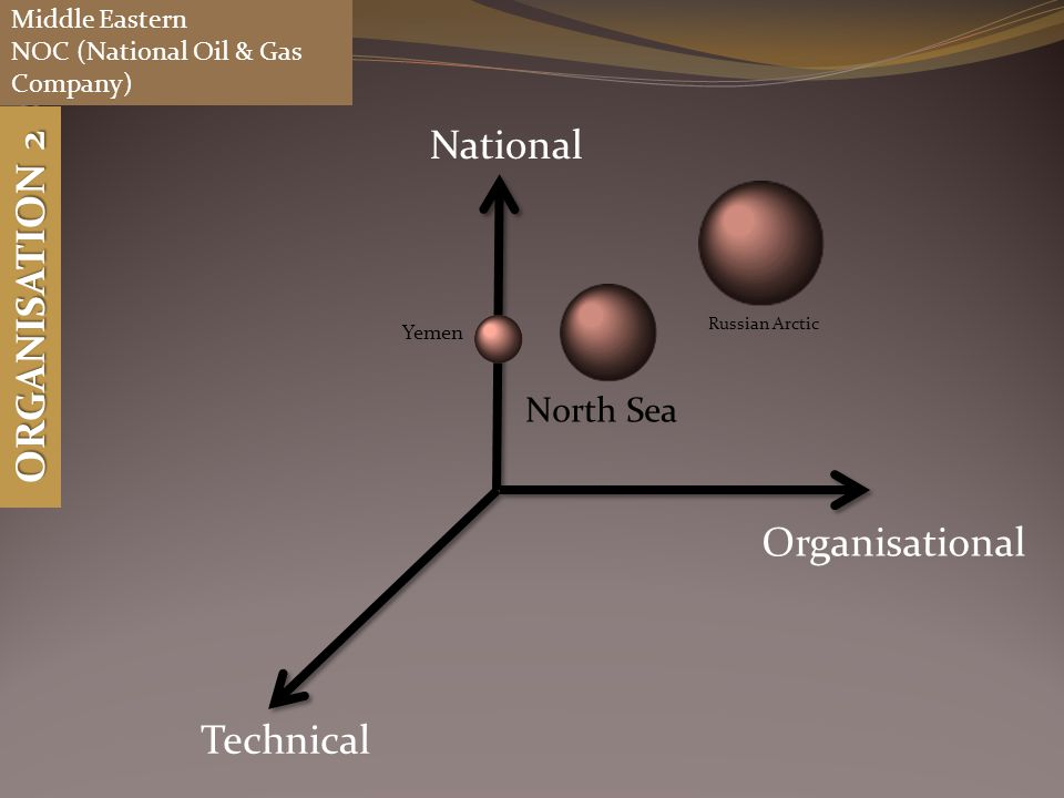 National Technical Organisational Yemen North Sea Russian Arctic Middle Eastern NOC (National Oil & Gas Company) ORGANISATION 2