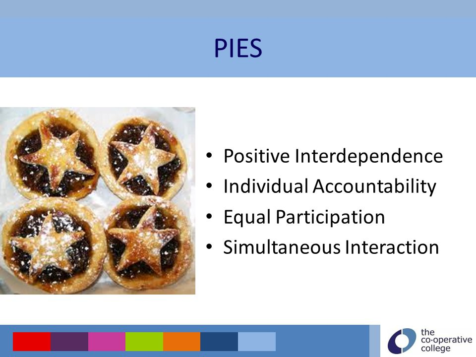 Positive Interdependence Individual Accountability Equal Participation Simultaneous Interaction PIES