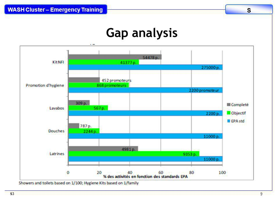 WASH Cluster – Emergency Training S S3 9 Gap analysis