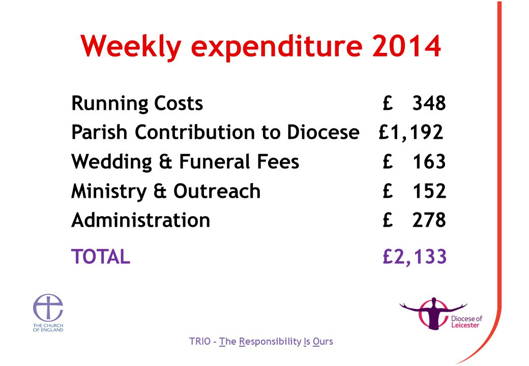 Weekly expenditure 2014 Running Costs £ 348 Parish Contribution to Diocese £1,192 Wedding & Funeral Fees £ 163 Ministry & Outreach £ 152 Administration £ 278 TOTAL £2,133 TRIO - The Responsibility Is Ours