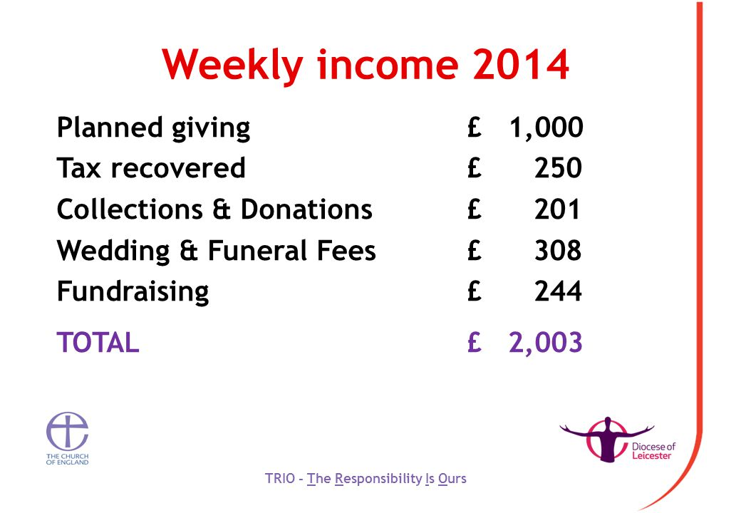 Weekly income 2014 Planned giving£ 1,000 Tax recovered £ 250 Collections & Donations£ 201 Wedding & Funeral Fees£ 308 Fundraising£ 244 TOTAL£ 2,003 TRIO - The Responsibility Is Ours