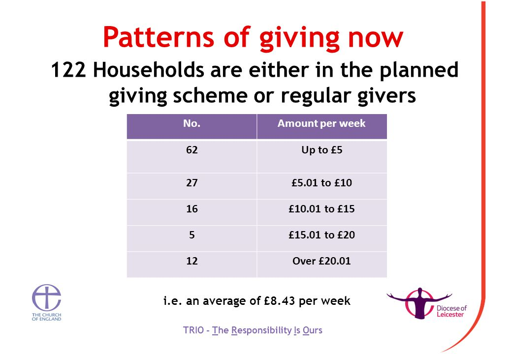 Patterns of giving now 122 Households are either in the planned giving scheme or regular givers TRIO - The Responsibility Is Ours No.Amount per week 62Up to £5 27£5.01 to £10 16£10.01 to £15 5£15.01 to £20 12Over £20.01 i.e.