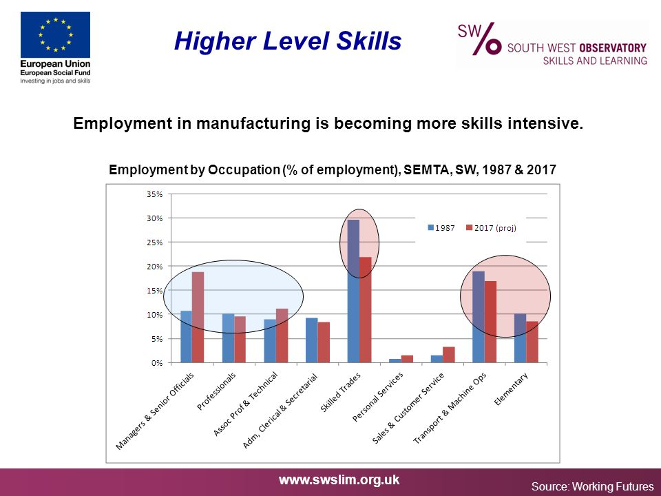 www.swslim.org.uk Higher Level Skills Source: Working Futures Employment in manufacturing is becoming more skills intensive.