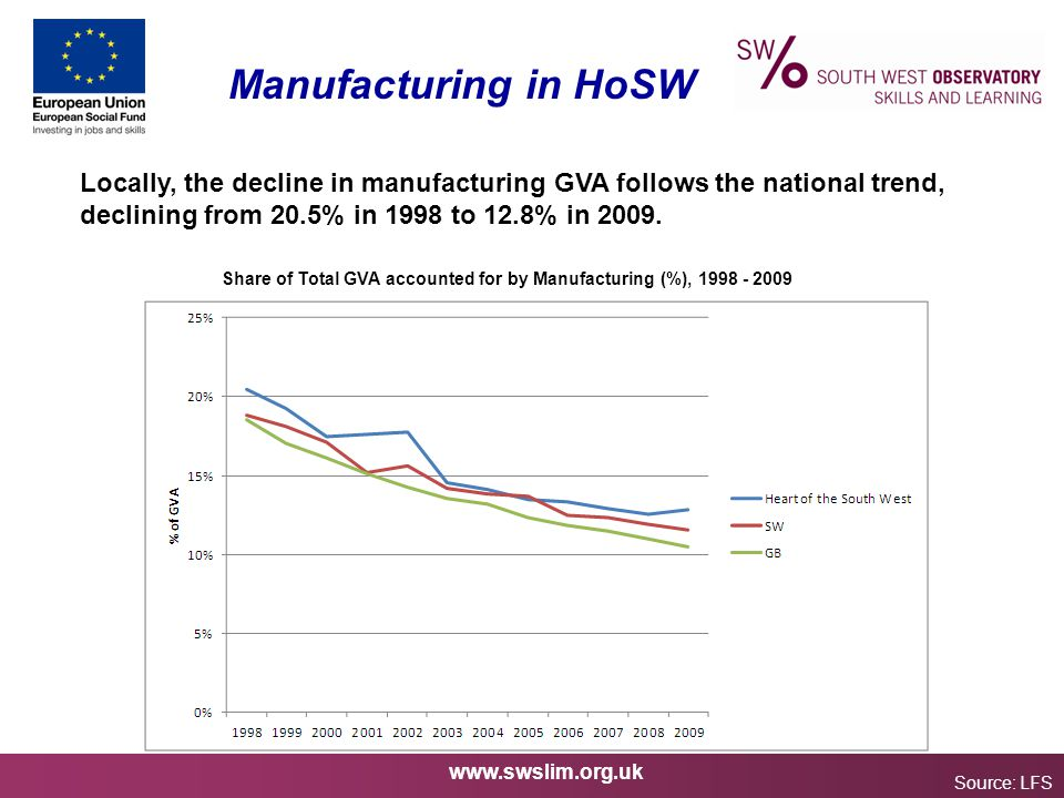 www.swslim.org.uk Manufacturing in HoSW Source: LFS Locally, the decline in manufacturing GVA follows the national trend, declining from 20.5% in 1998 to 12.8% in 2009.